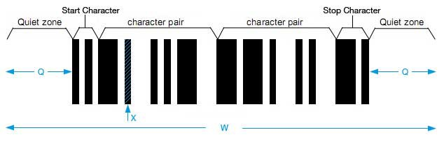 Interleaved 2 of 5 Barcode Size Settings - OnBarcode com
